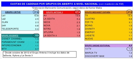 Audiencias grupos