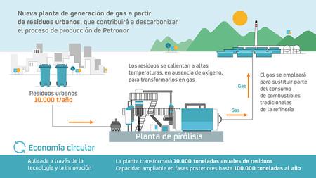 Infografia Planta Pirolisis Tcm13 192812