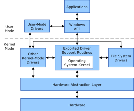 Cómo Es El Kernel De Windows Y Cuales Son Sus Diferencias
