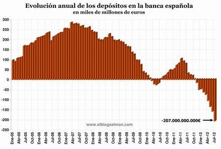 Banca española bate un nuevo récord con masiva retirada de depósitos por 74 mil millones de euros