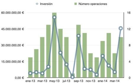 45 millones de euros invertidos en tecnológicas españolas en abril de 2014