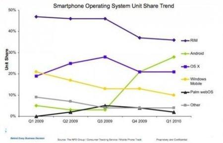 Android vende más que el iPhone en Estados Unidos