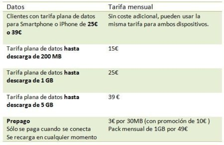 Tabla movistar ipad 2
