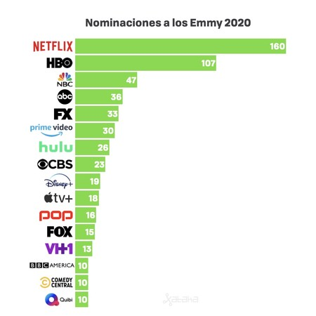 Disney And Apple Tv Shake Emmy Nominations And Are Confirmed As Must Have Pieces In The Audiovisual Scene Samagame