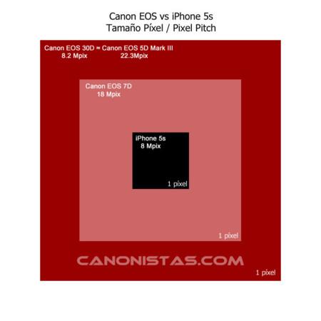 comparación píxeles iPhone 5S canon
