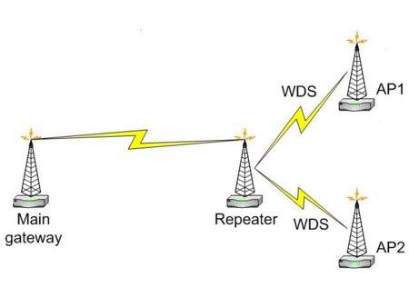 Un esquema de dos puntos de acceso conectados
