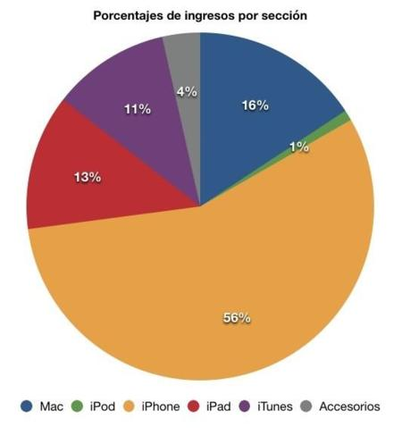 apple ingresos beneficios