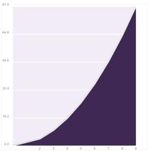 Gráficas de barras para las hojas de cálculo de Google