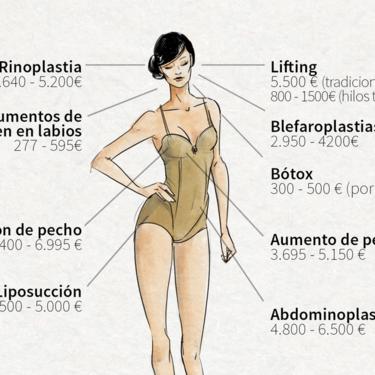 30.000 euros para tener un cuerpo nuevo: los precios del negocio de la cirugía estética en España