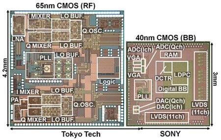 Sony desarrolla un chip para comunicaciones inalámbricas a 6,3 Gbps