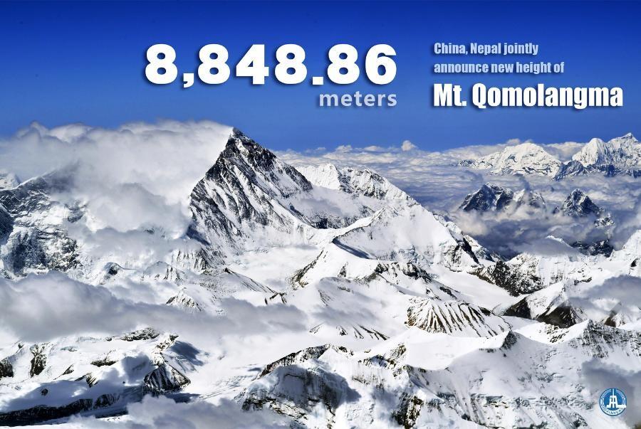 La nueva altura del Monte Everest, pico más alto del mundo, es de 8.848,86 metros: China y Nepal se ponen de acuerdo