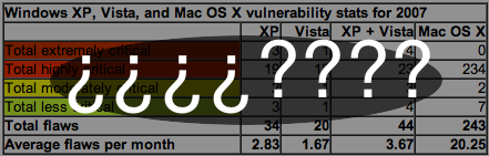 Las vulnerabilidades de MacOS X, Windows XP y Vista