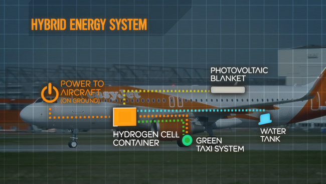 Easyjet Hybrid Plane Energy System