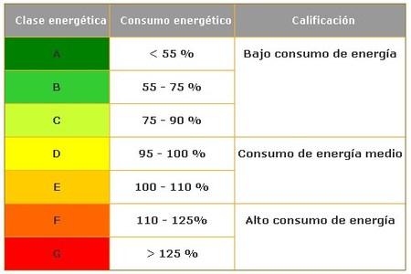 ¿Qué significa la etiqueta energética de los electrodomésticos?