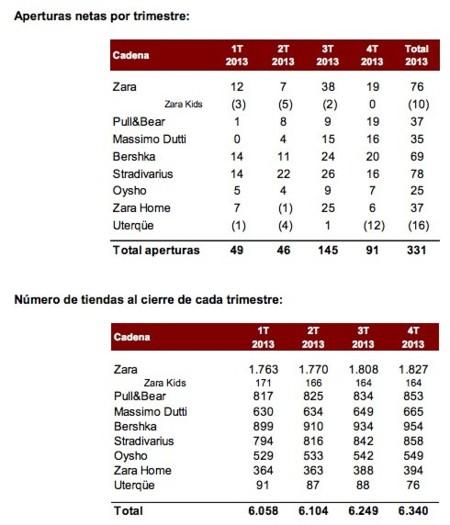Aperturas Inditex marcas 2013