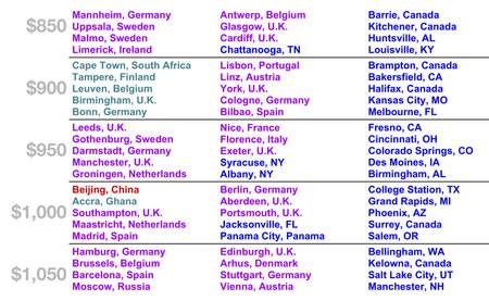 El precio del alquiler de todas las grandes ciudades, comparado en este (aterrador) gráfico