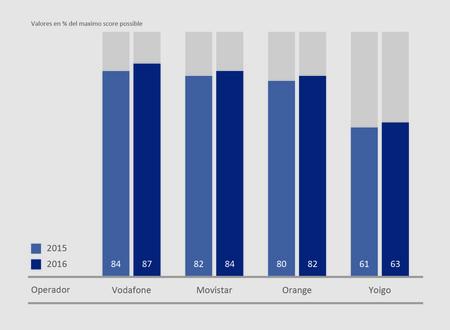 Comparación de puntuaciones con 2015
