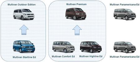 Gama Volkwagen Multivan