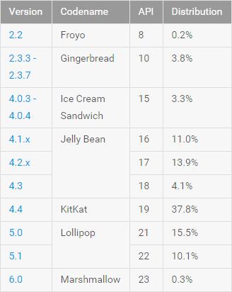 Datos Noviembre 2015 Tabla