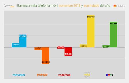 Ganancia Neta Telefonia Movil Noviembre 2019 Y Acumulado Del Ano