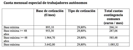 Cuota mensual especial de trabajadores autonomos