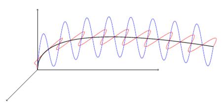 oscilaciones.png