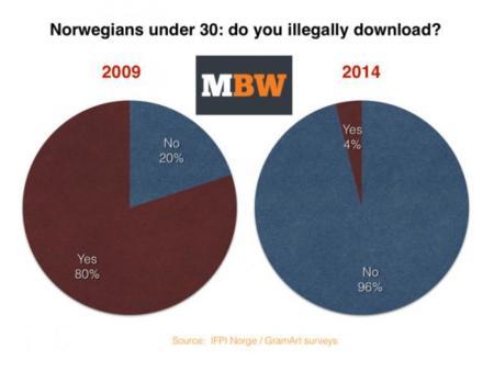 Los servicios de música en streaming, la clave para reducir las descargas en Noruega