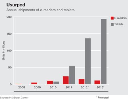 El mercado de Ereaders, canibalizado por las Tablets