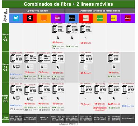Comparativa Tarifas Fibra 2 Moviles Tras Subida Precios Movistar Vodafone Orange Y Yoigo Marzo 2018