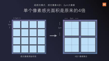 La fusión de píxeles en el Xiaomi Mi 6X