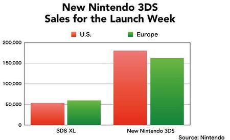Gráfico New Nintendo 3DS