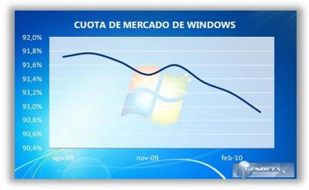 Cuota de Mercado de Windows