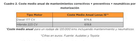 Cuadro de costes de mantenimiento del Lexus IS200 y Lexus 330h