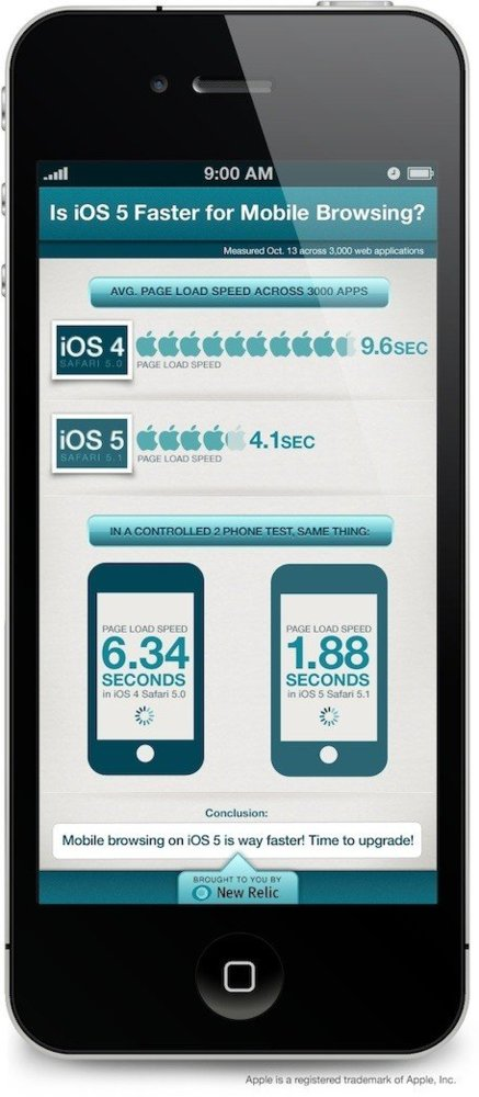 COmparativa Safari Mobile