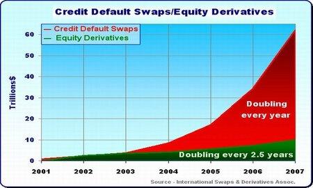 Como un monstruo a lo Frankenstein, los engendros financieros de los CDS están fuera de control