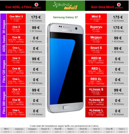 Precios Samsung Galaxy S7 Con Vodafone