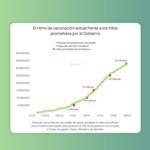 España supera el 70% de su población vacunada: una meta cumplida que quedó desfasada hace tiempo
