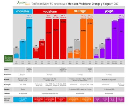 Tarifas Moviles 5g De Contrato Movistar Vodafone Orange Y Yoigo En 2021