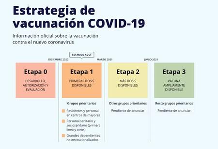 Así nos vacunaremos de COVID-19: la web del Ministerio de Sanidad explica las cuatro etapas que se plantean hasta junio de 2021