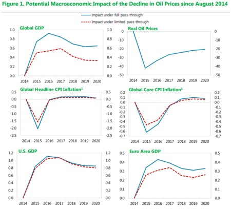FMI: impactos macroeconómicos