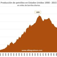 Auge y caída de la producción petrolera de Estados Unidos