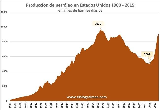 Produccion Petroleo Eeuu 1900 2015