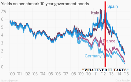 Yields On Benchmark 10 Year Government Bonds France Germany Italy Spain Chartbuilder