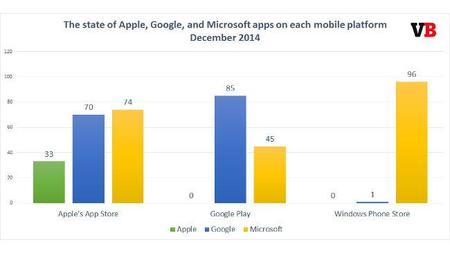 De las tres grandes, Microsoft es la que más desarrolla para sistemas móviles de la competencia