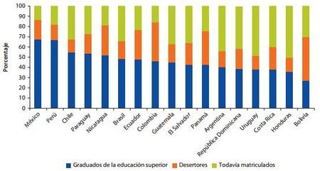 Graduados Educación Superior Colombia