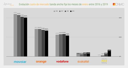 Evolucion Cuota De Mercado Banda Ancha Fija Los Meses De Enero Entre 2016 Y 2019