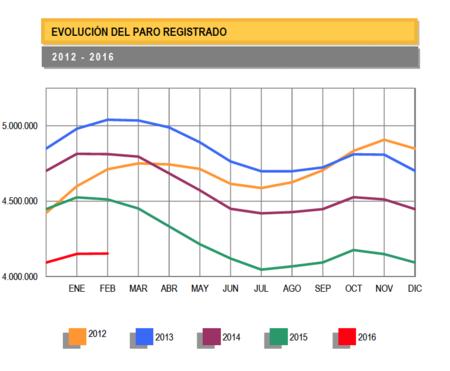 El paro sube en 2.231 personas en febrero, aunque sube la afiliación