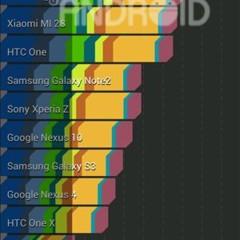 Foto 2 de 9 de la galería benchmark-hannspree-hannspad-sn1at71 en Xataka Android