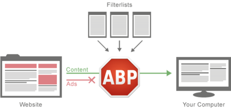 How Adblock Plus Works