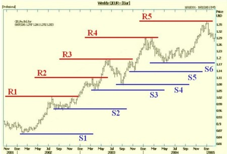 Ideas de Trading: ¿Dónde entrar en una operación?